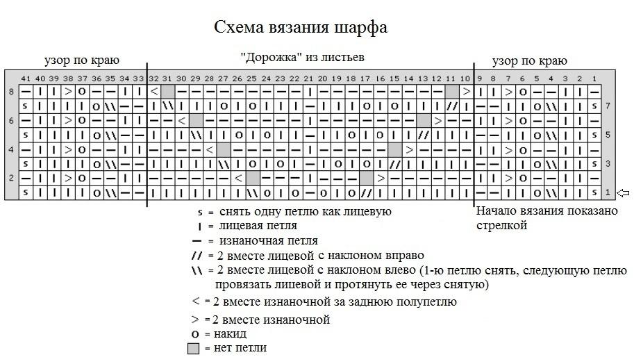 схема для узора листья снуда новинки 2015